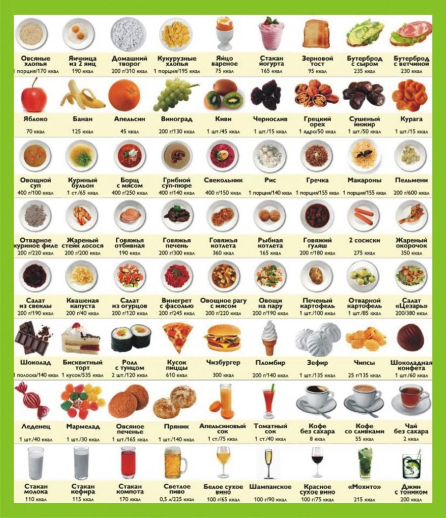 Сколько калорий нужно съесть в день чтобы похудеть